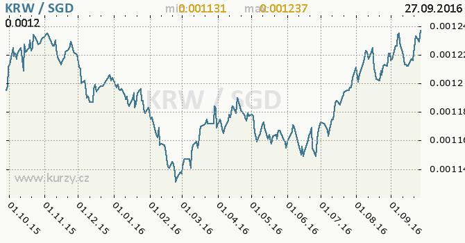 Graf singapursk� dolar a jihokorejsk� won