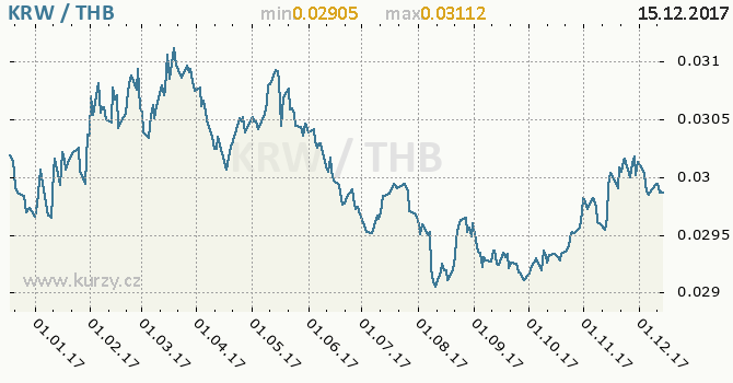 Graf thajský baht a jihokorejský won