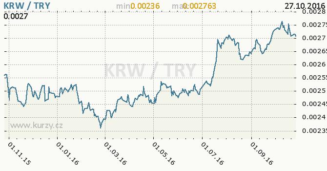 Graf tureck� lira a jihokorejsk� won