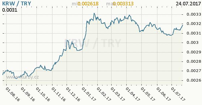 Graf turecká lira a jihokorejský won