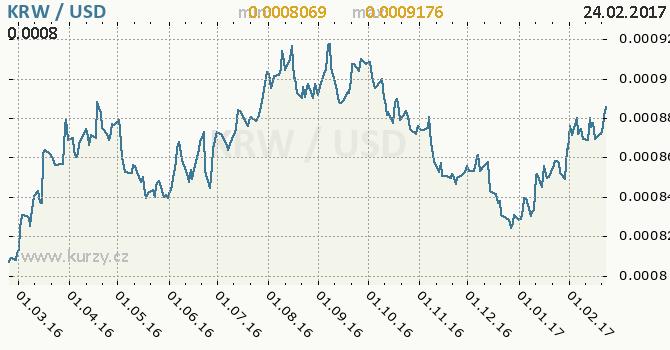 Graf americký dolar a jihokorejský won