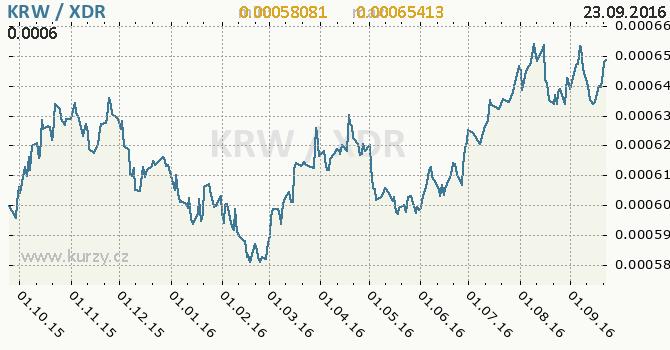 Graf MMF a jihokorejsk� won