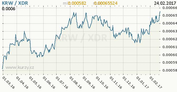 Graf MMF a jihokorejský won