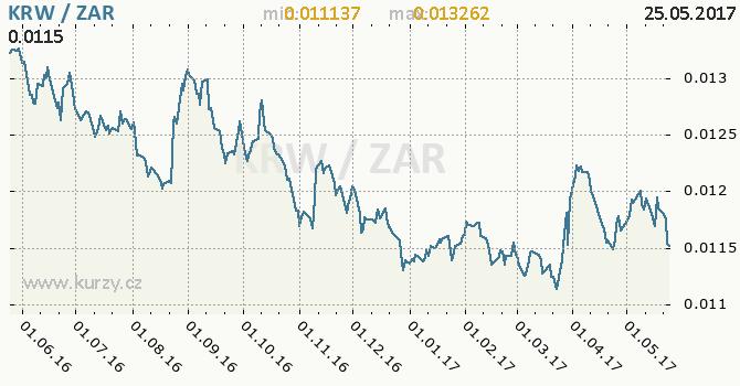 Graf jihoafrický rand a jihokorejský won