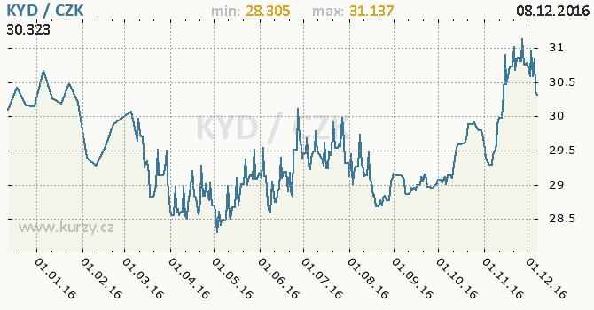Graf česká koruna a kajmanský dolar