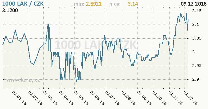 Graf česká koruna a laoský kip