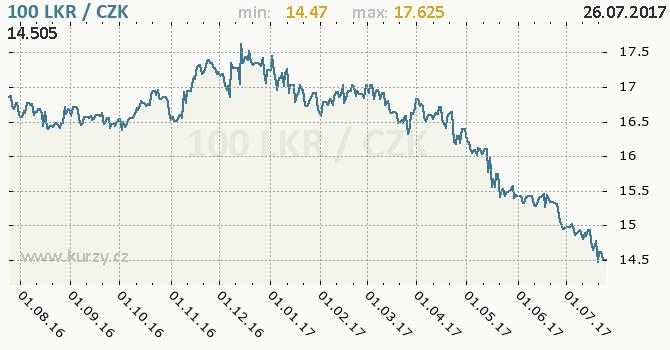 Graf česká koruna a srílanská rupie