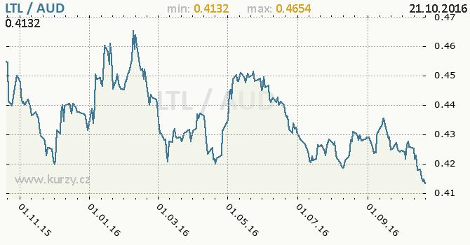Graf australsk� dolar a litevsk� litas