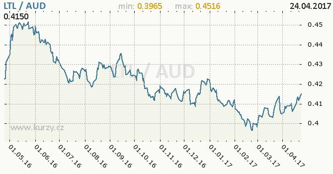 Graf australský dolar a litevský litas