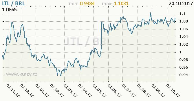 Graf brazilský real a litevský litas