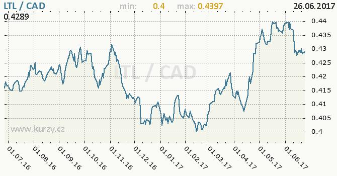 Graf kanadský dolar a litevský litas