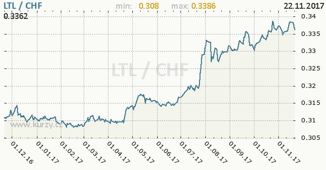 Graf švýcarský frank a litevský litas