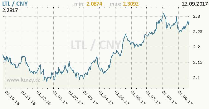 Graf čínský juan a litevský litas