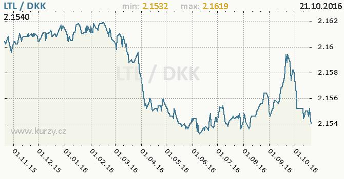 Graf d�nsk� koruna a litevsk� litas