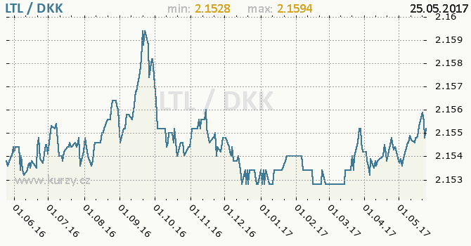 Graf dánská koruna a litevský litas