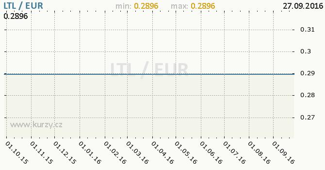 Graf euro a litevsk� litas