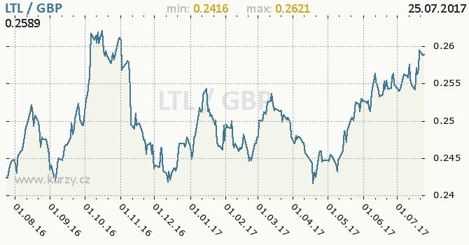 Graf britská libra a litevský litas