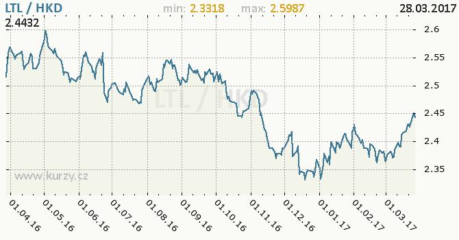 Graf hongkongský dolar a litevský litas