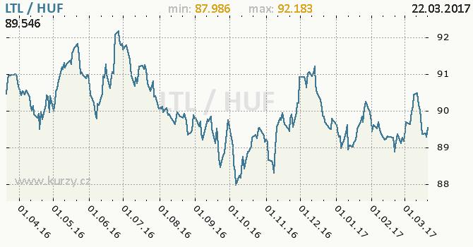 Graf maďarský forint a litevský litas