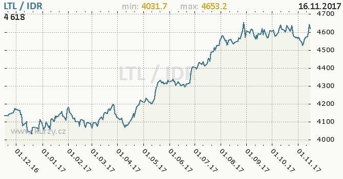 Graf indonéská rupie a litevský litas