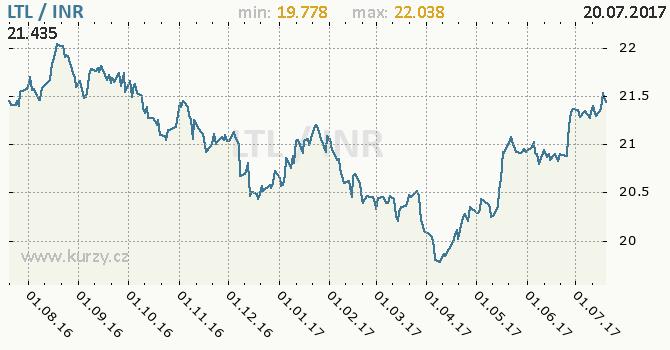 Graf indická rupie a litevský litas