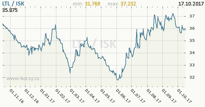 Graf islandská koruna a litevský litas