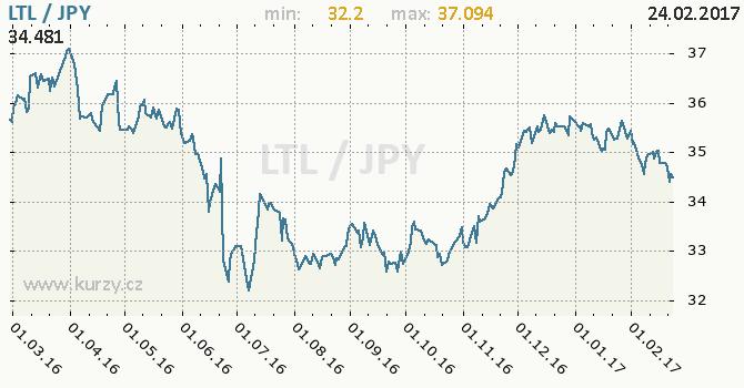 Graf japonský jen a litevský litas