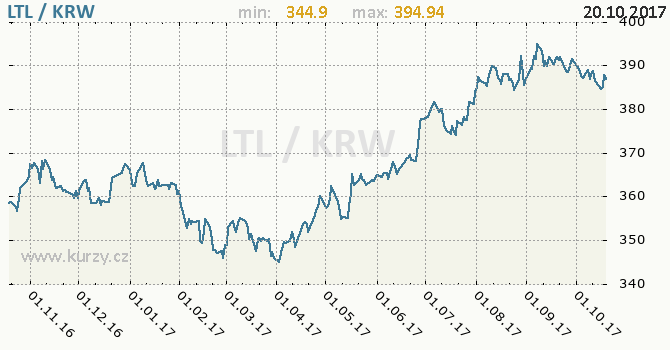 Graf jihokorejský won a litevský litas