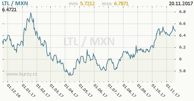 Graf mexické peso a litevský litas