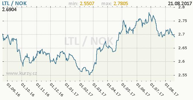 Graf norská koruna a litevský litas