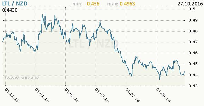 Graf novoz�landsk� dolar a litevsk� litas