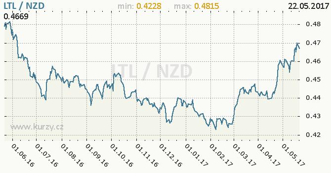 Graf novozélandský dolar a litevský litas
