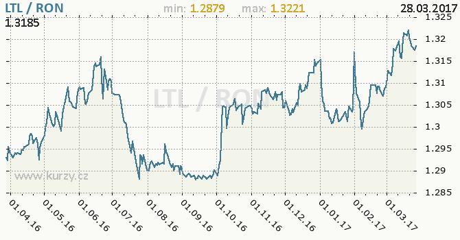 Graf rumunský nový lei a litevský litas