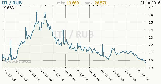 Graf rusk� rubl a litevsk� litas