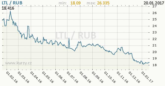 Graf ruský rubl a litevský litas
