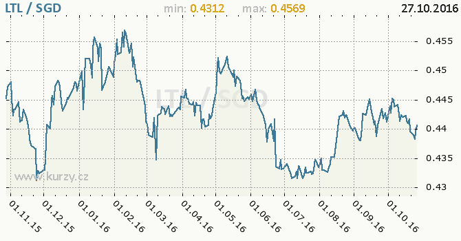 Graf singapursk� dolar a litevsk� litas