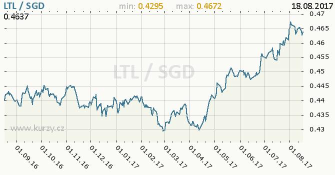 Graf singapurský dolar a litevský litas