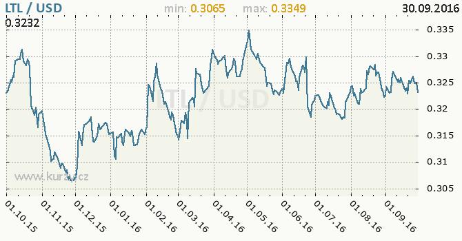 Graf americk� dolar a litevsk� litas