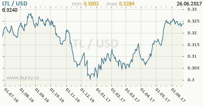 Graf americký dolar a litevský litas
