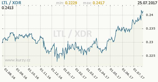 Graf MMF a litevský litas