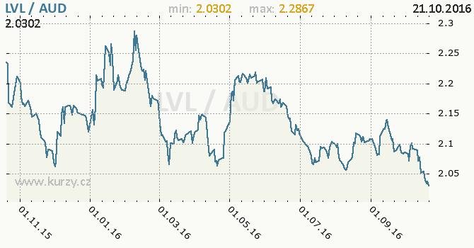 Graf australsk� dolar a loty�sk� lat