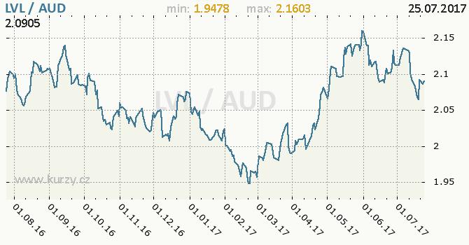 Graf australský dolar a lotyšský lat