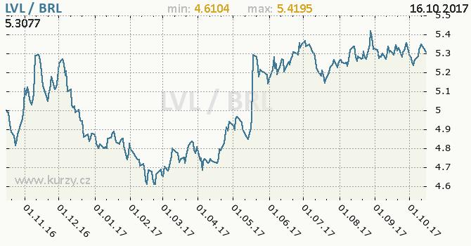 Graf brazilský real a lotyšský lat