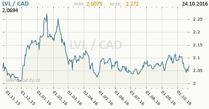 Graf kanadsk� dolar a loty�sk� lat