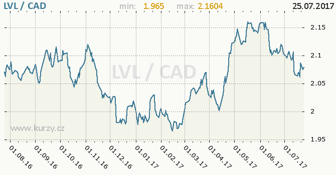 Graf kanadský dolar a lotyšský lat