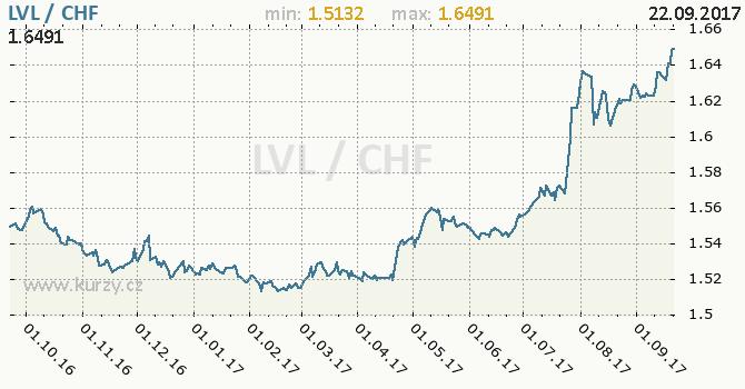Graf švýcarský frank a lotyšský lat
