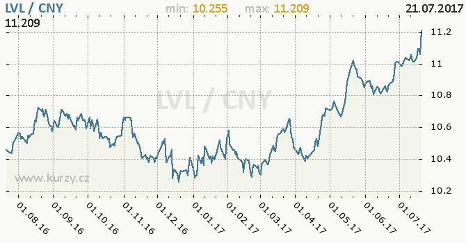 Graf čínský juan a lotyšský lat