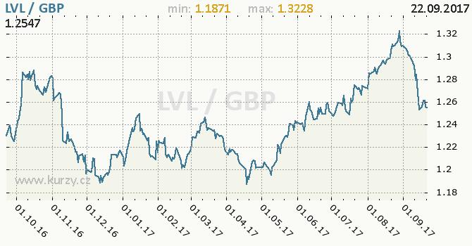 Graf britská libra a lotyšský lat