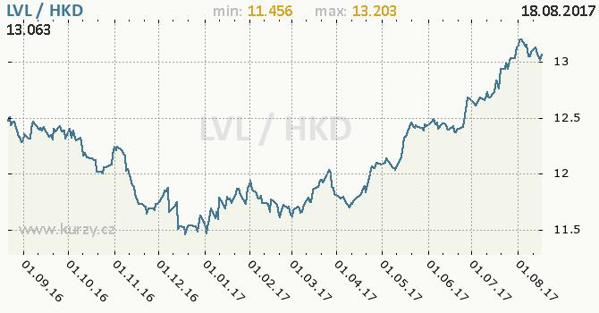 Graf hongkongský dolar a lotyšský lat
