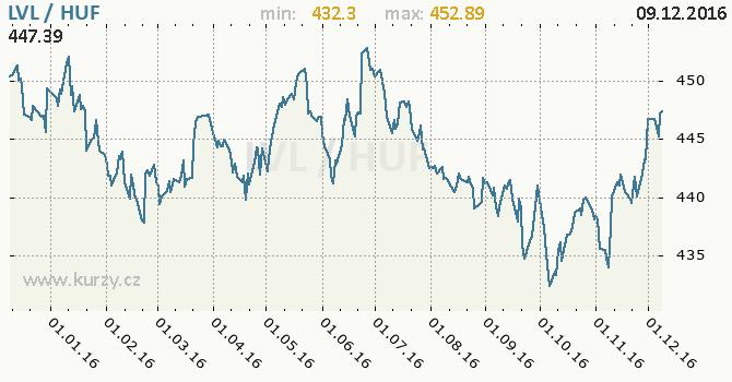 Graf maďarský forint a lotyšský lat